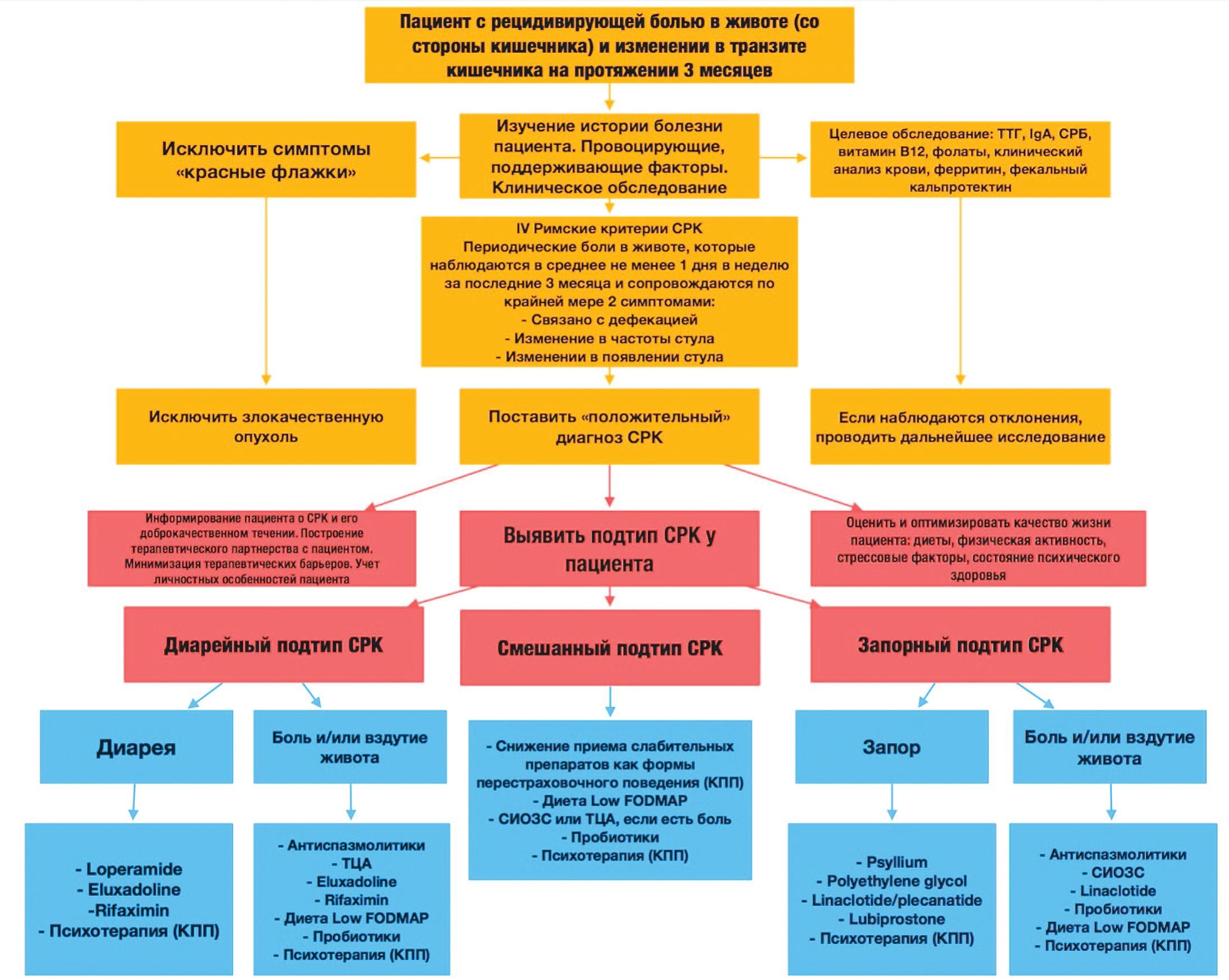 Алгоритм лечения синдрома раздраженного (перевод А.И. Мелёхин)