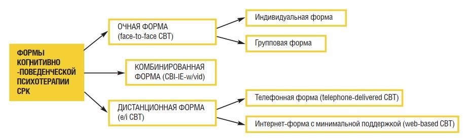 Формы когнитивно-поведенческой психотерапии СРК