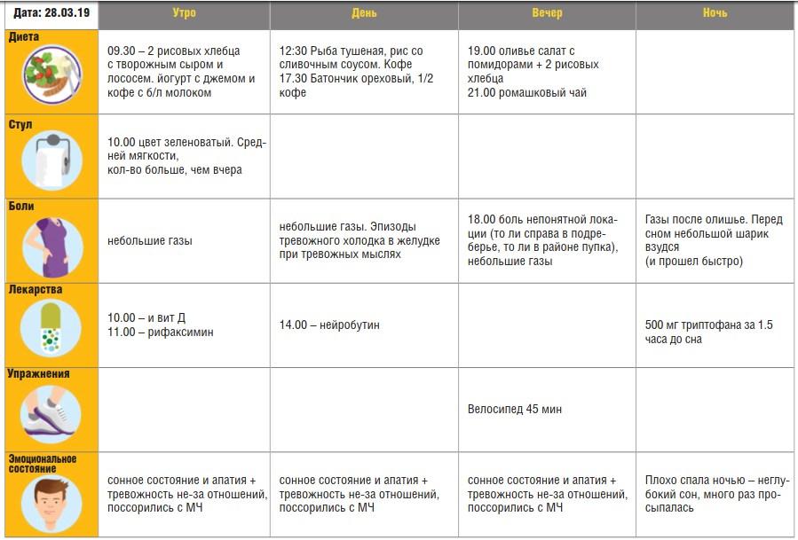 Электронный дневник симптомов СРК, заполненный пациенткой 38 лет, с рефрактерным течением СРК смешанного типа, с преобладанием абдоминальной боли и генерализованного тревожного расстройства