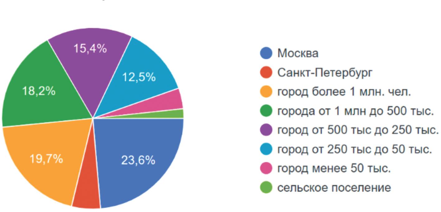 Регион работы урологов, участвующих в опросе
