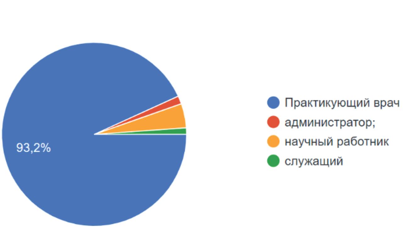 Должность участников опроса