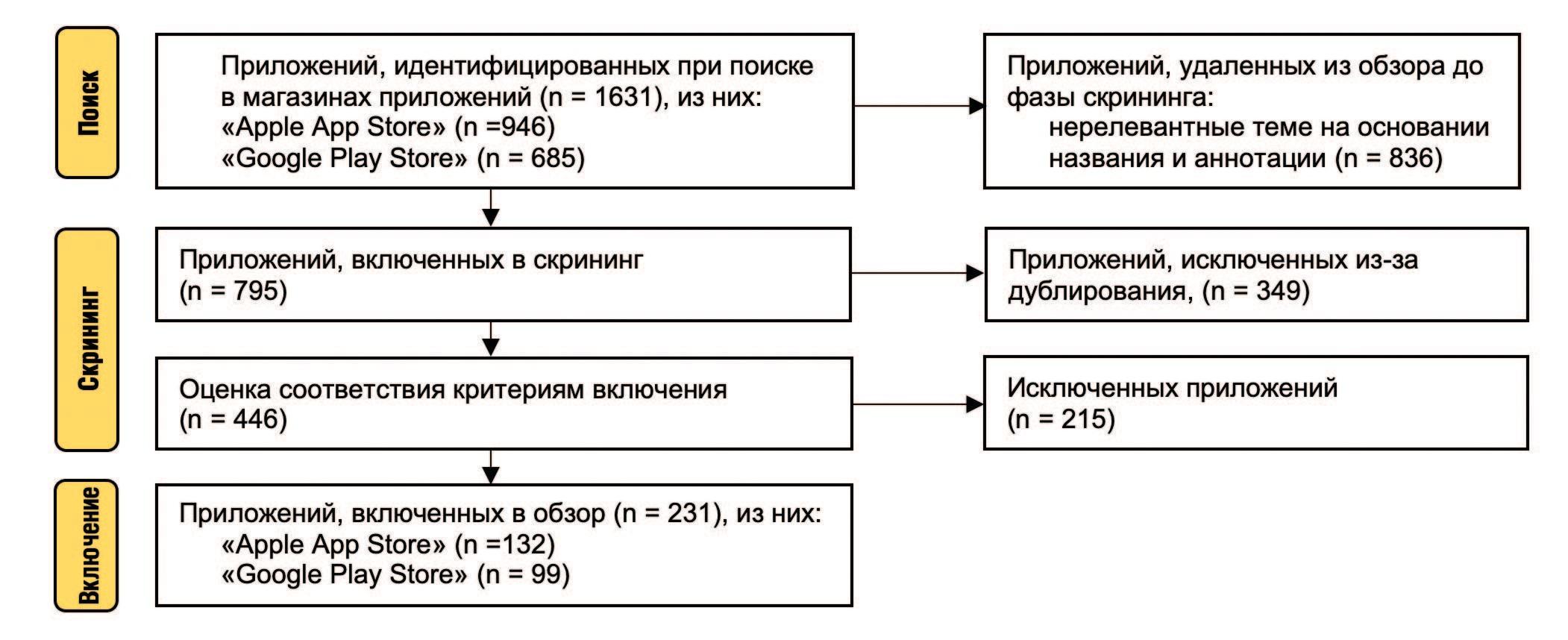 Рис. 1. Схема исследования